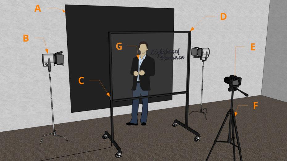Lightboard diagram showing studio setup